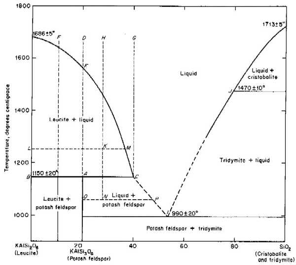 89.304 supplemental materials two three phase diagram silica phase diagram