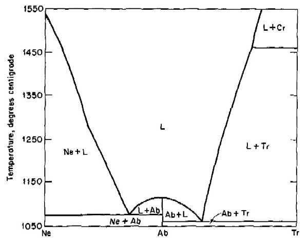 silica phase diagram 89.304 supplemental materials