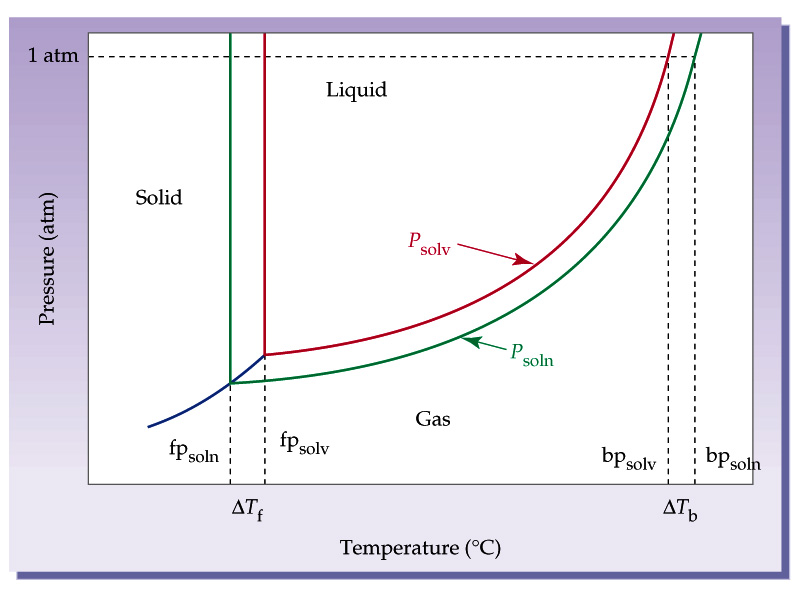 purity and melting point relationship