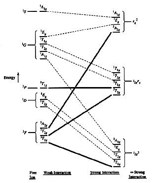 topic return to class schedule  correlation diagrams