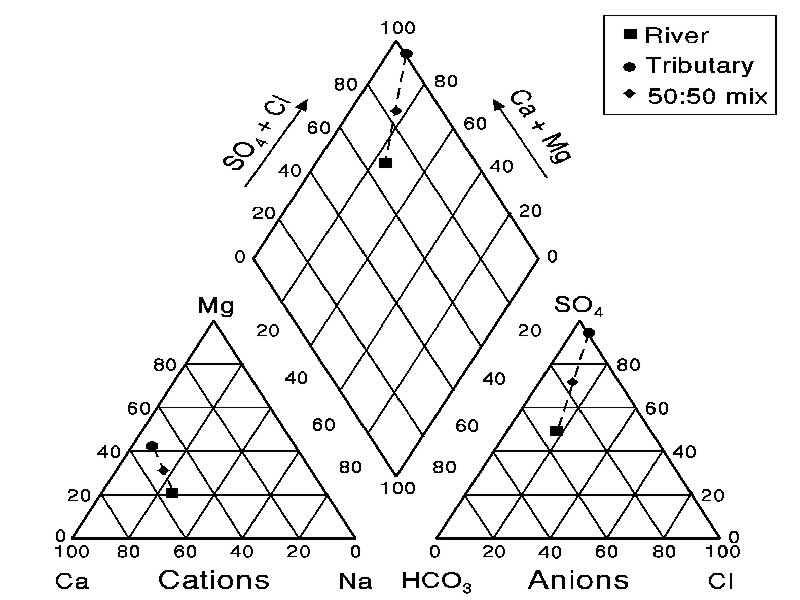 re   r  piper diagram from bert gunter on 2008